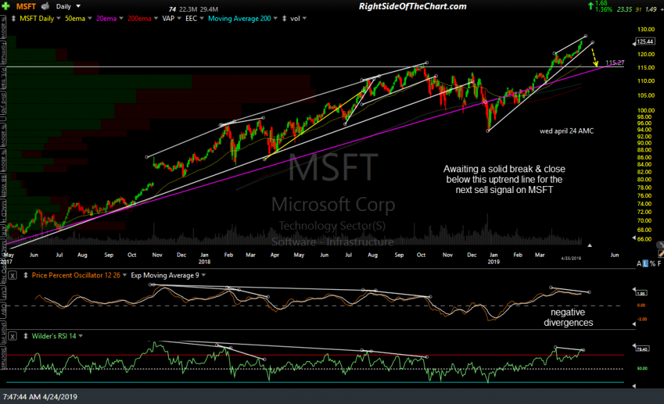 MSFT daily April 23rd close