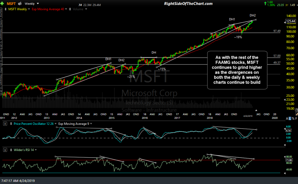 MSFT weekly April 23rd close