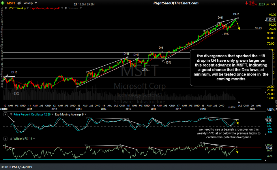 MSFT weekly April 24th