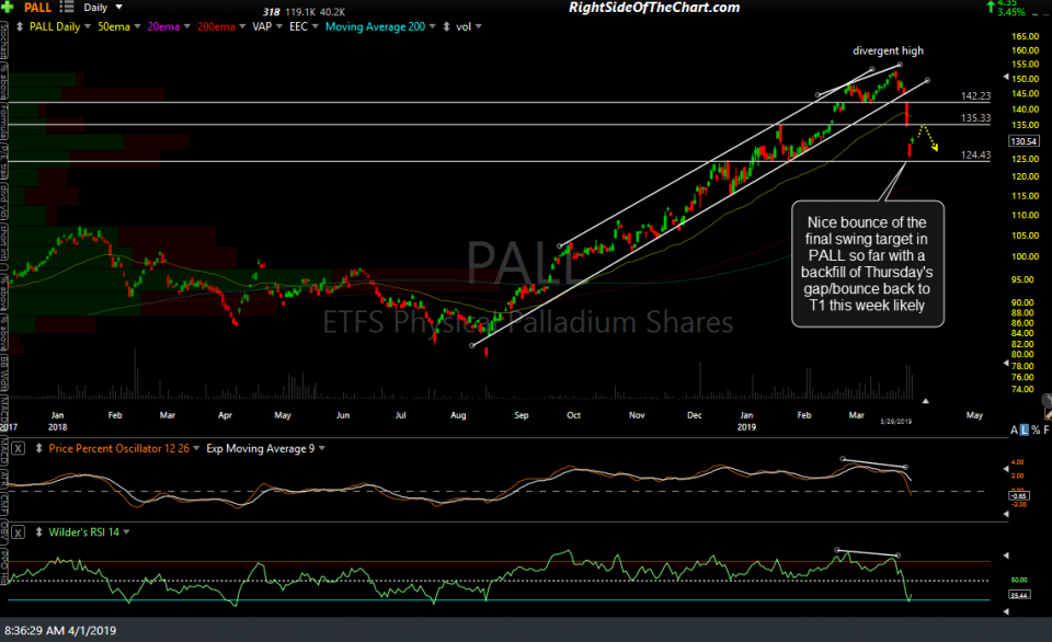 PALL daily April 1st