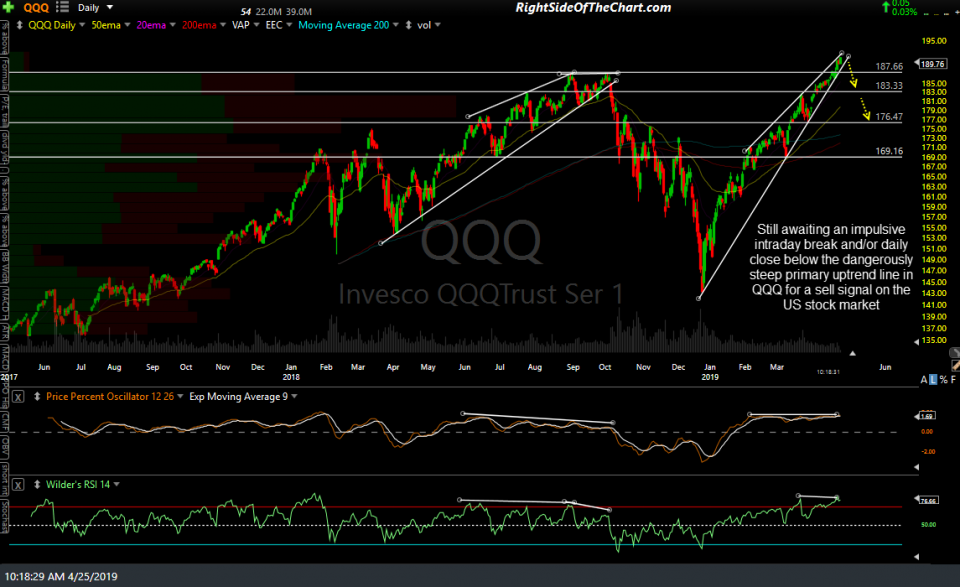 QQQ daily April 25th