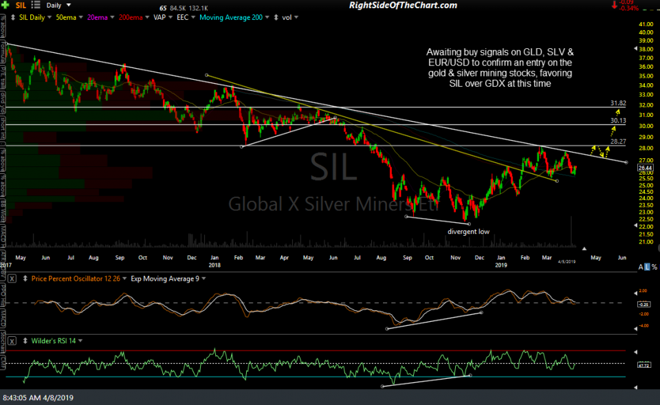 SIL daily April 5th close