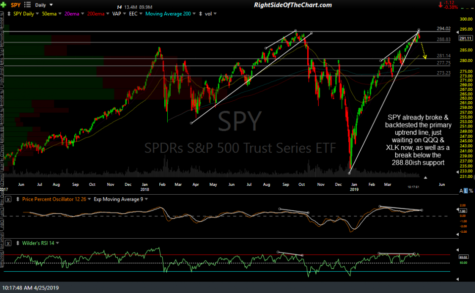 SPY daily April 25th