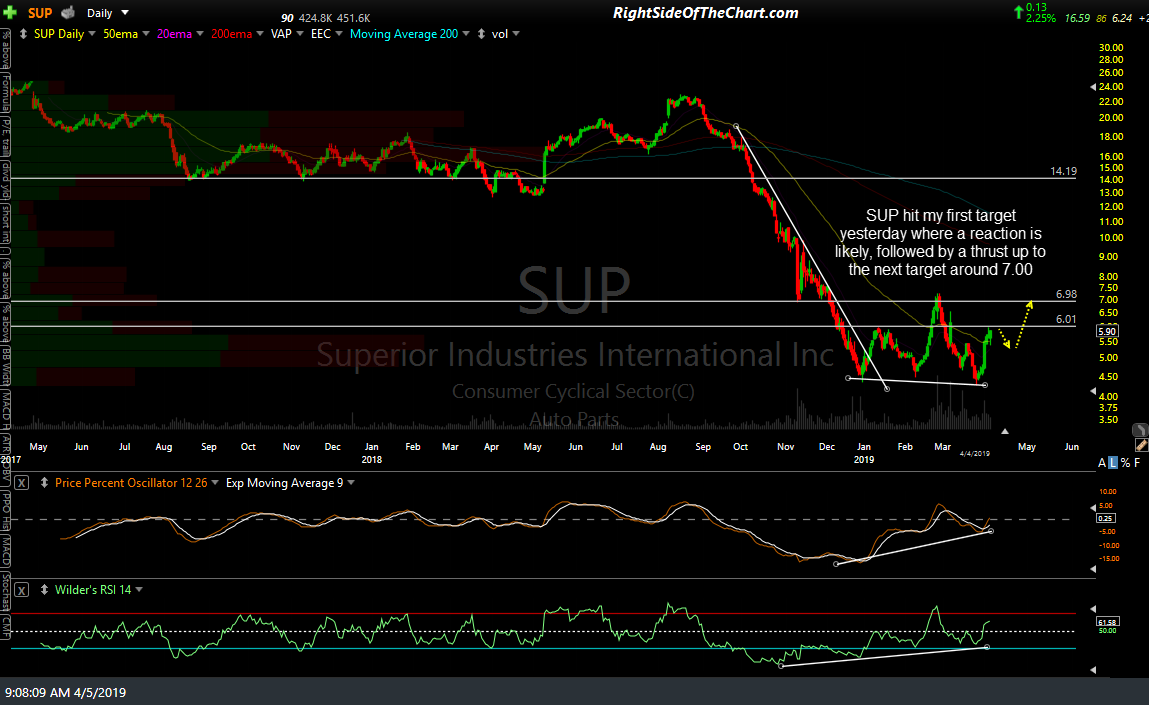 SUP daily April 4th close