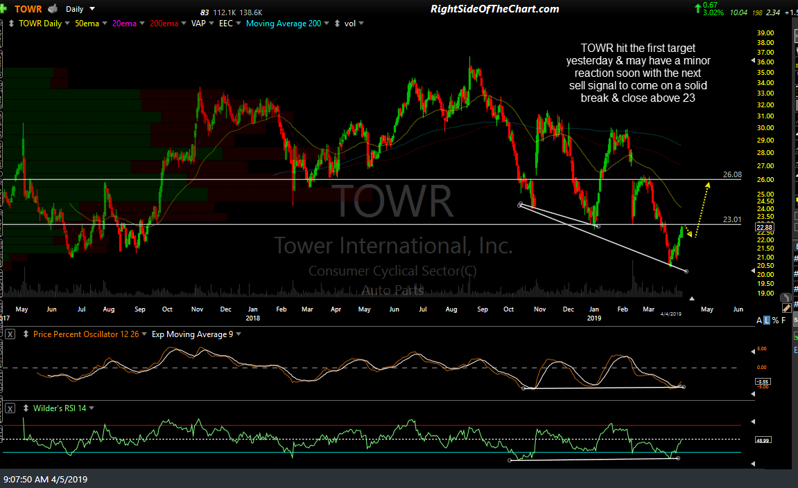 TOWR daily April 5th