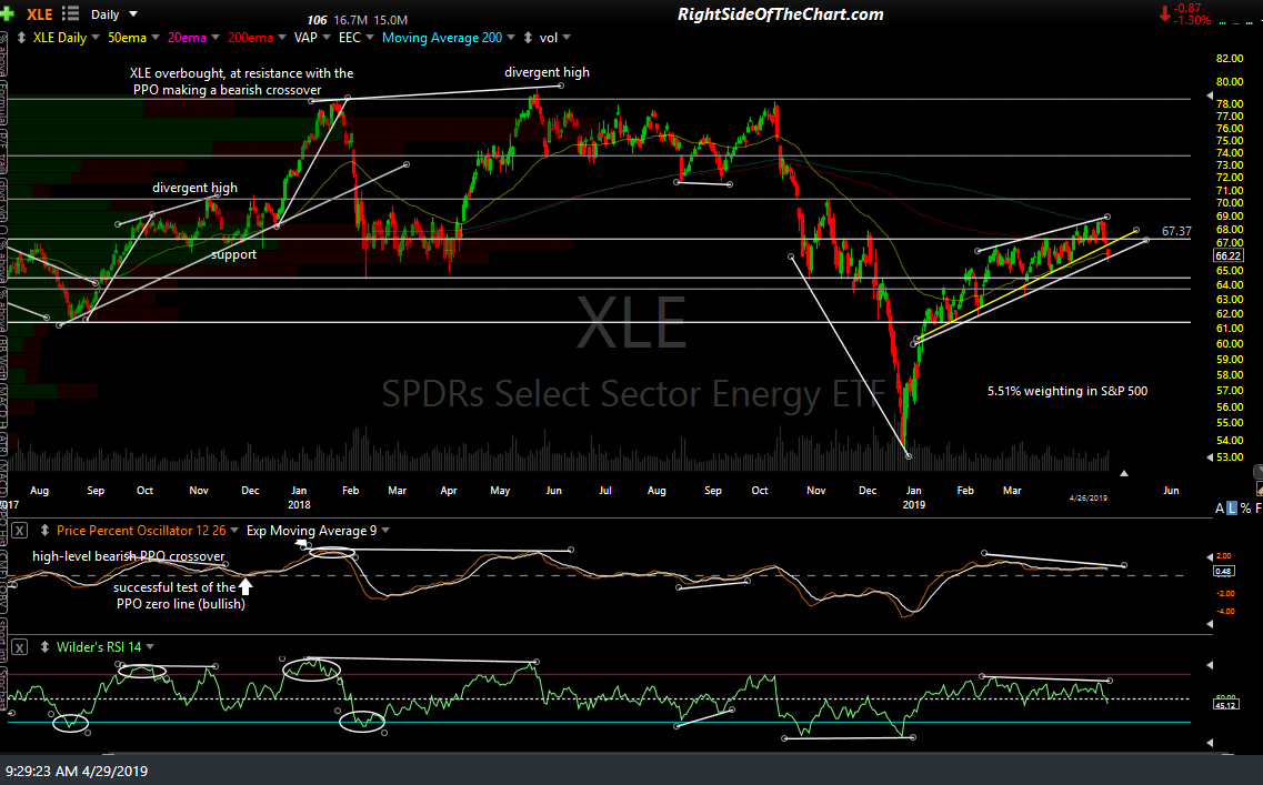 XLE daily April 29th