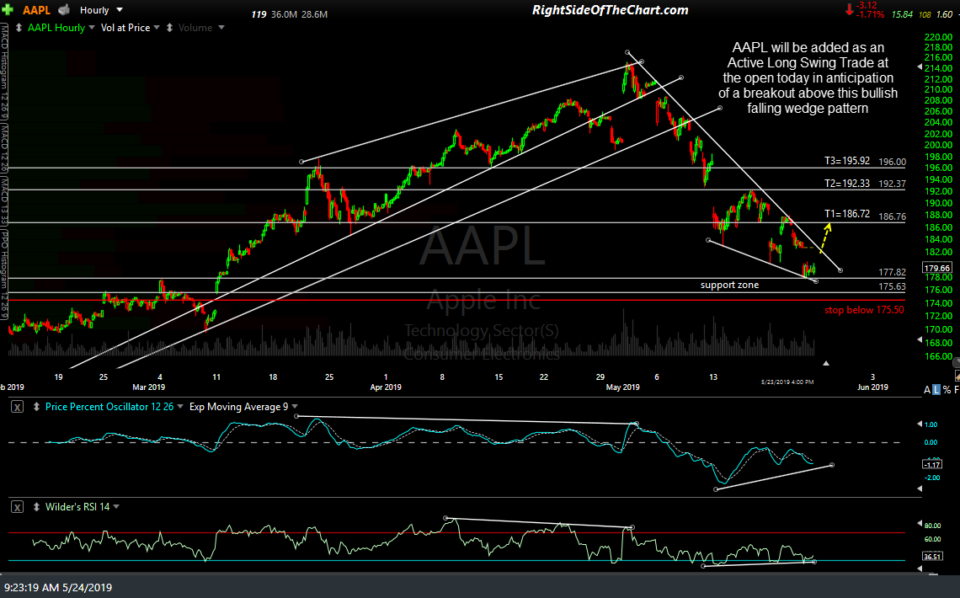AAPL 60-min May 24th