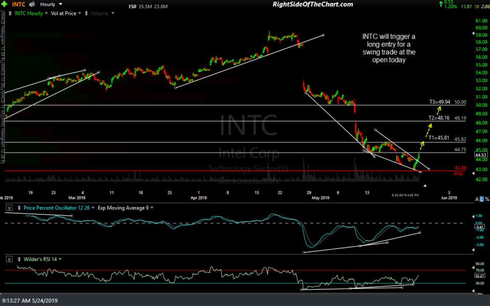 INTC 60-min May 24th