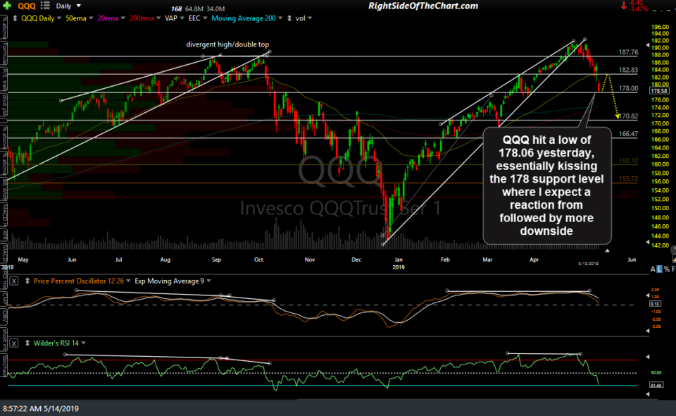 QQQ daily May 14th
