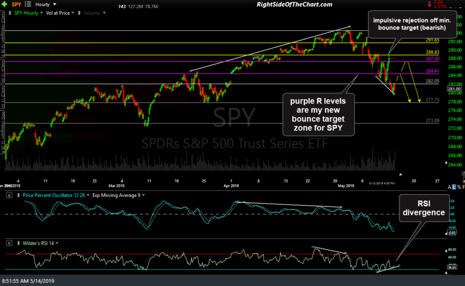 SPY 60-min May 14th