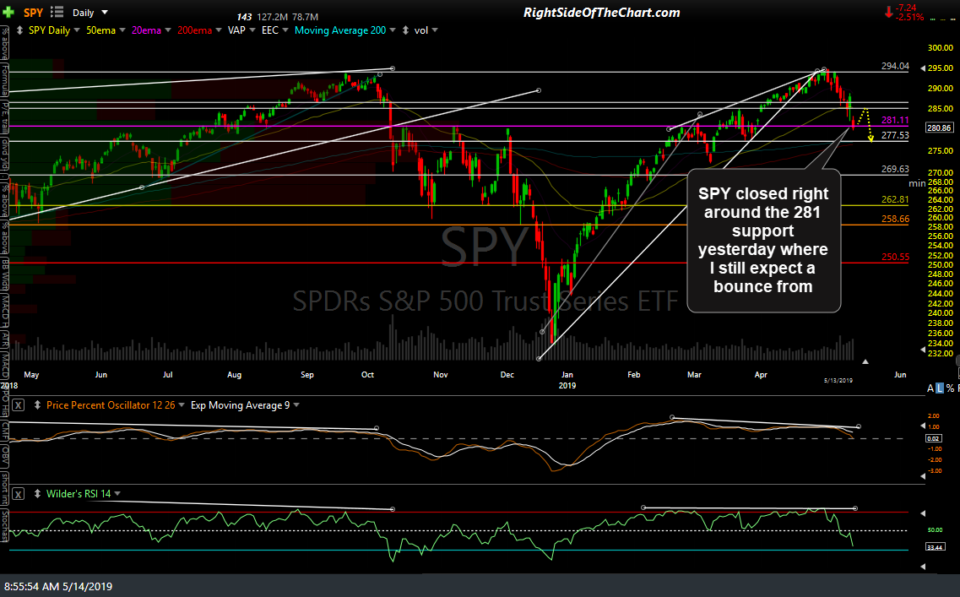 SPY daily May 14th