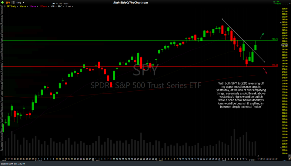 SPY daily May 17th
