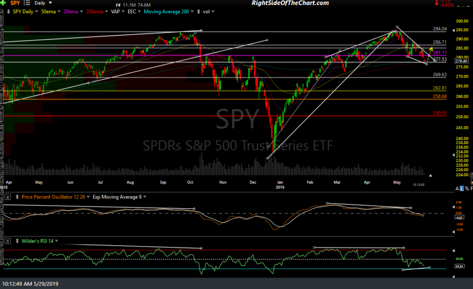 SPY daily May 29th