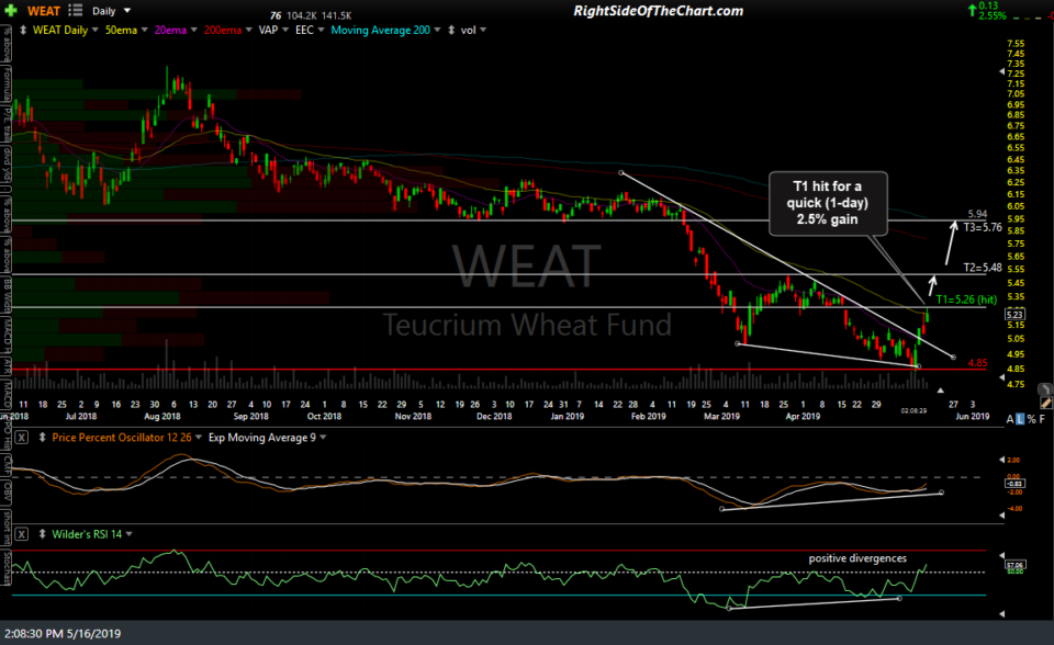 WEAT daily May 16th