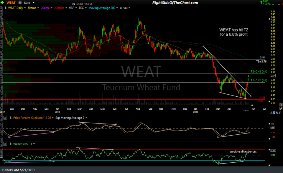 WEAT daily May 21st