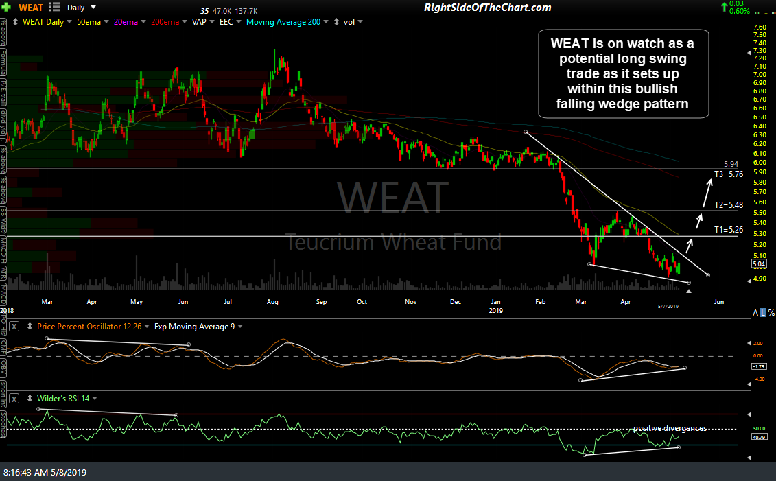 WEAT daily May 8th