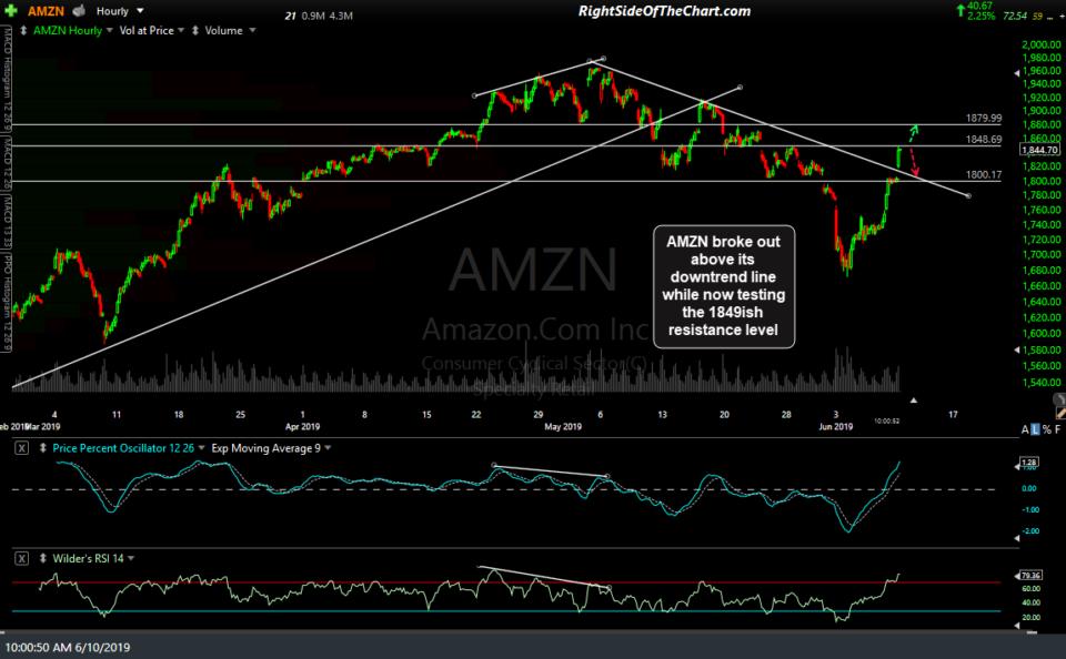 AMZN 60-min June 10th