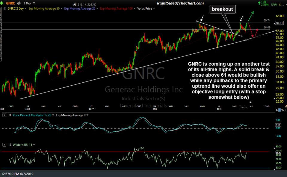 GNRC 4-yr June 7th