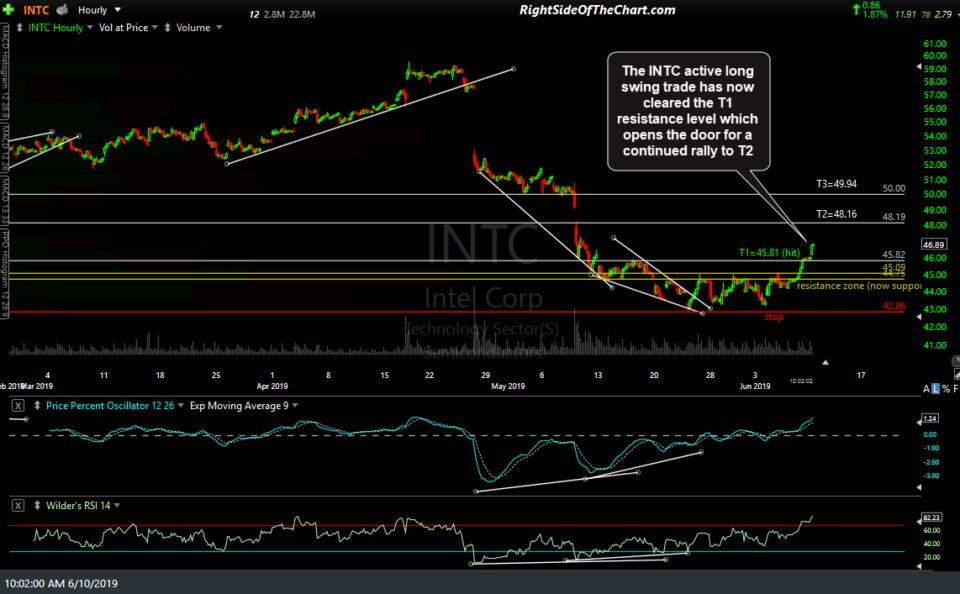INTC 60-min June 10th