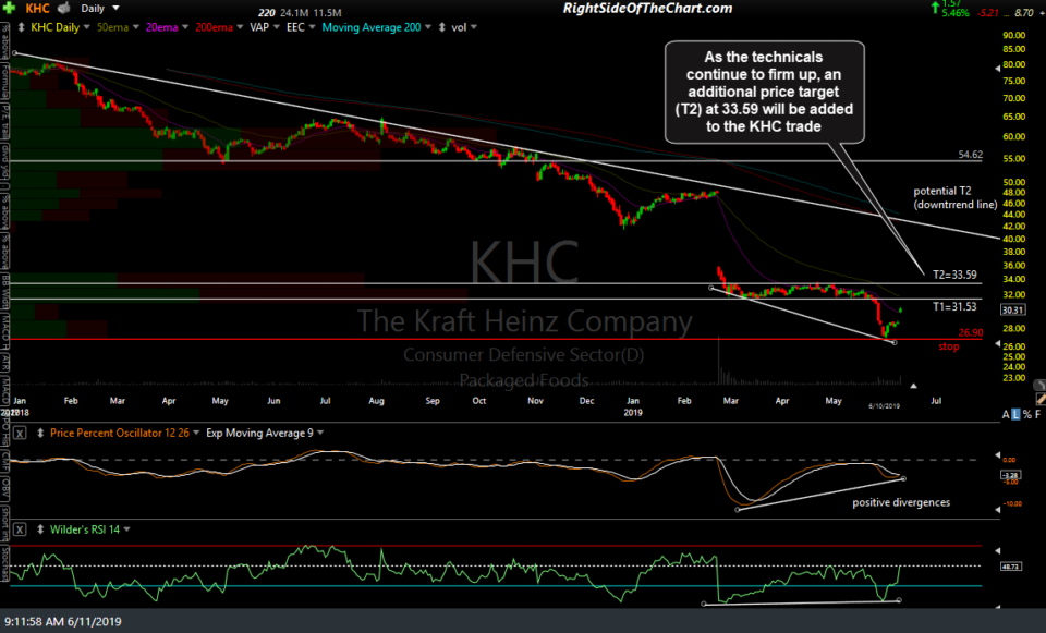 KHC daily June 11th