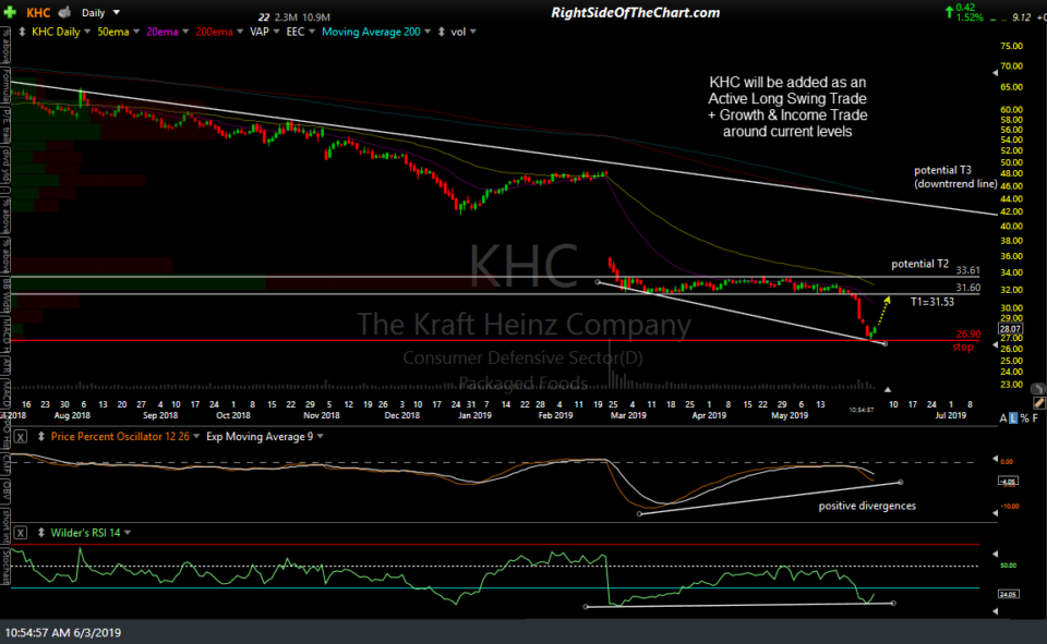 KHC daily June 3rd