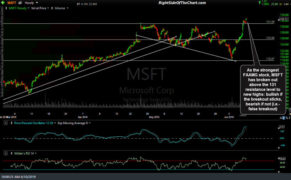 MSFT 60-min June 10th