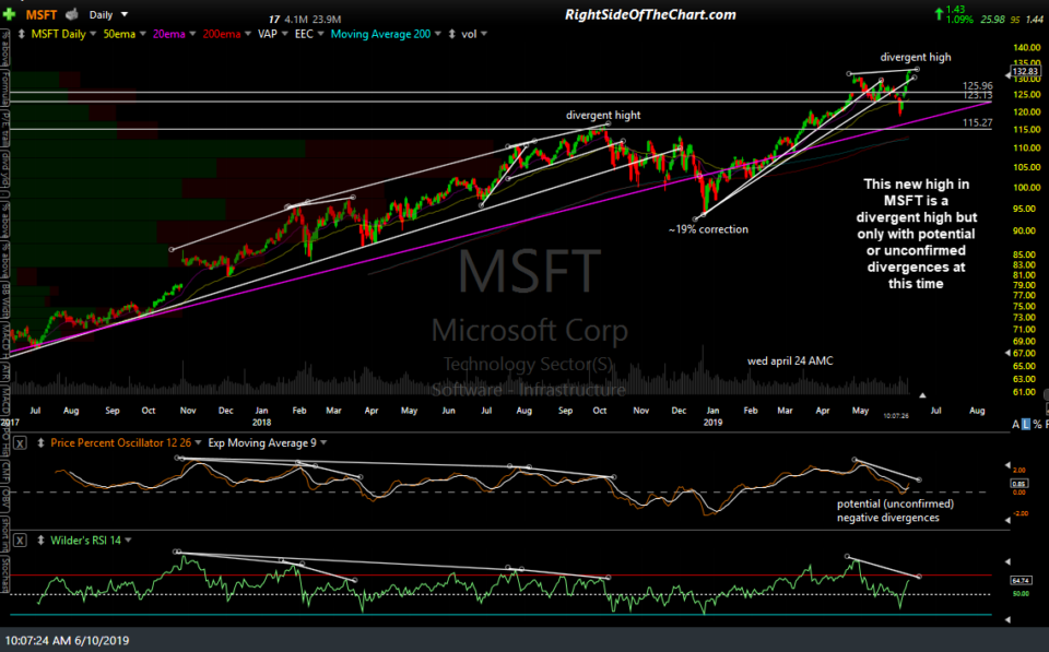 MSFT daily June 10th