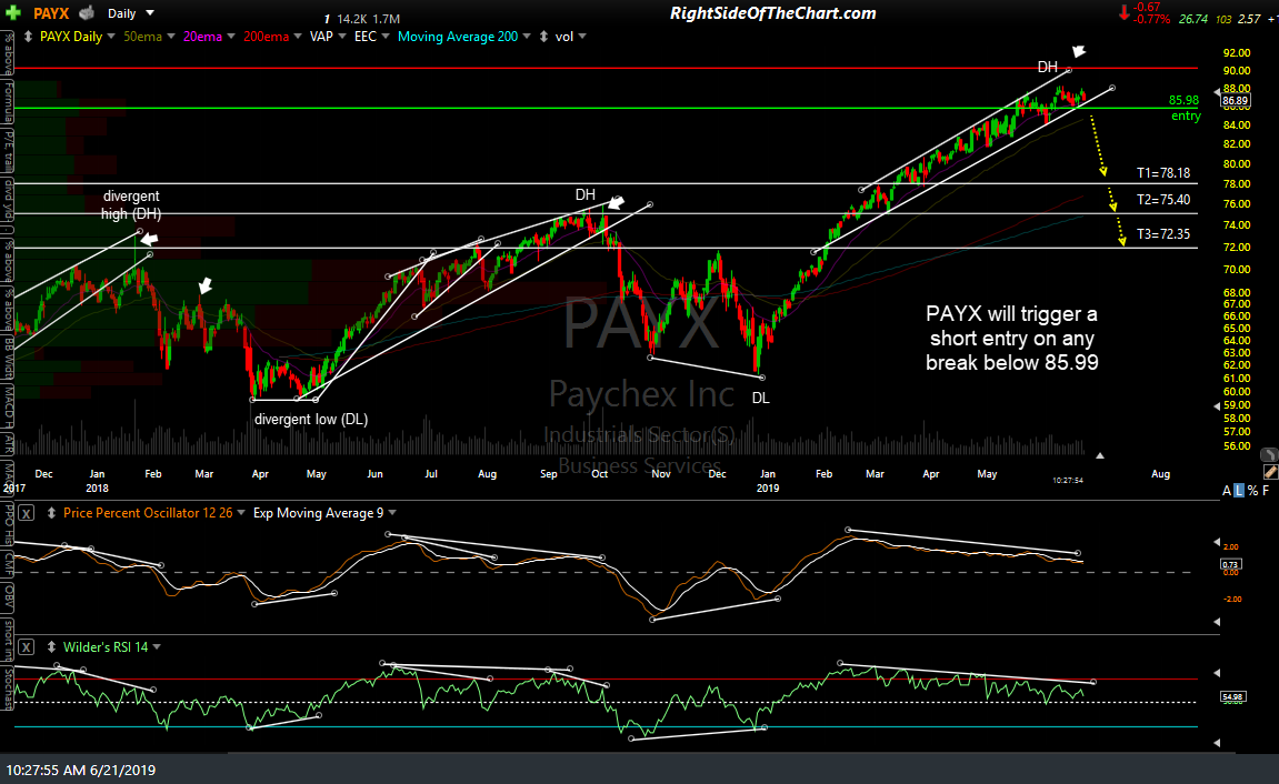 PAYX daily June 21st