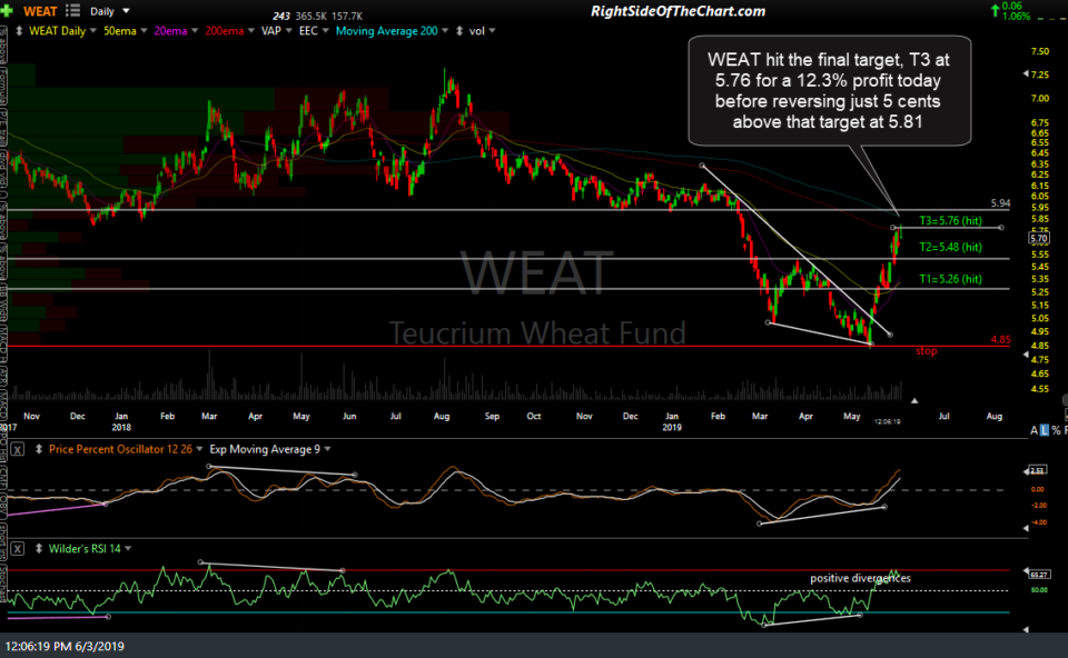 WEAT daily June 3rd