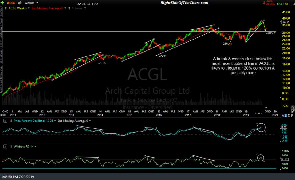 ACGL weekly July 23rd