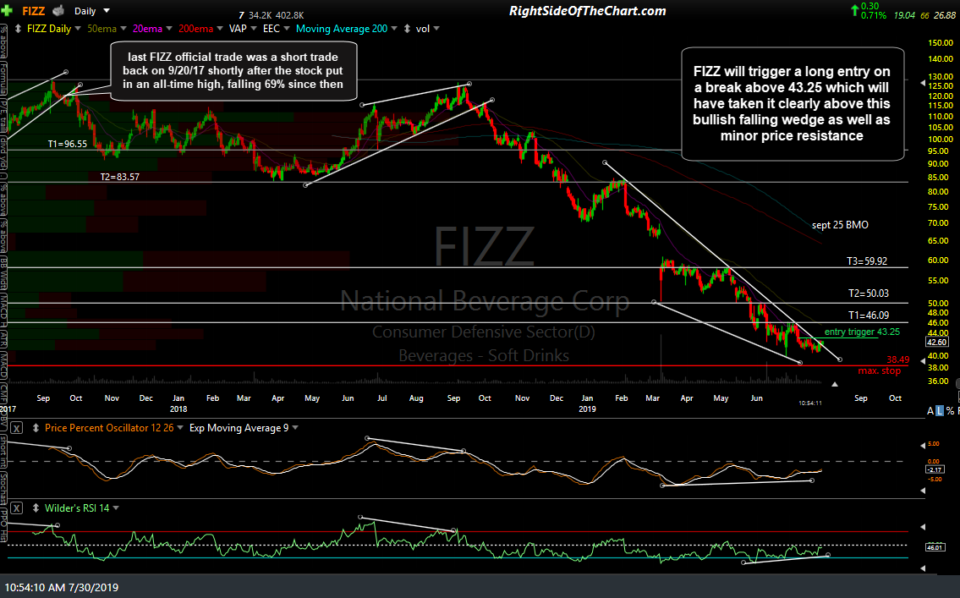 FIZZ daily July 30th