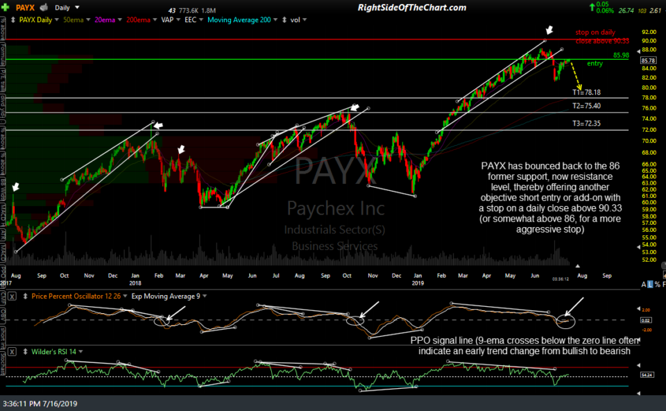 PAYX daily July 16th