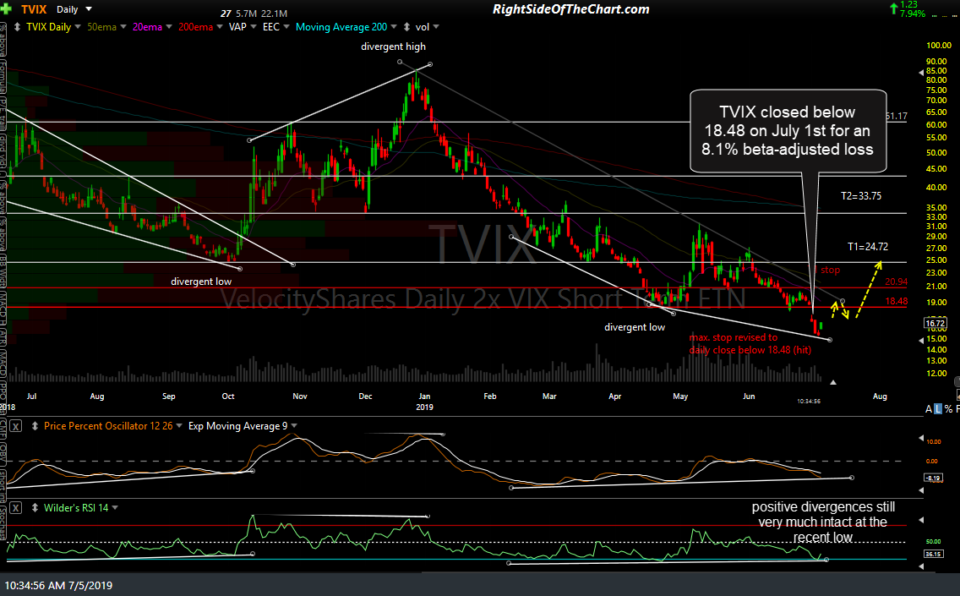 TVIX daily July 5th
