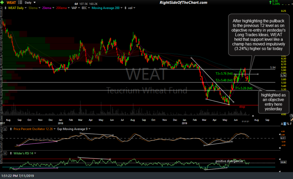 WEAT daily July 11th