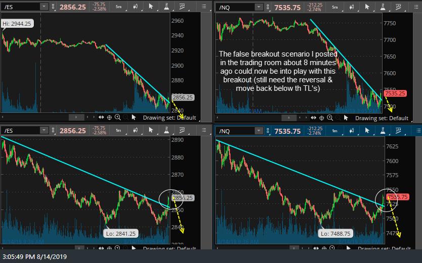 ES & NQ intraday charts 2 Aug 14th
