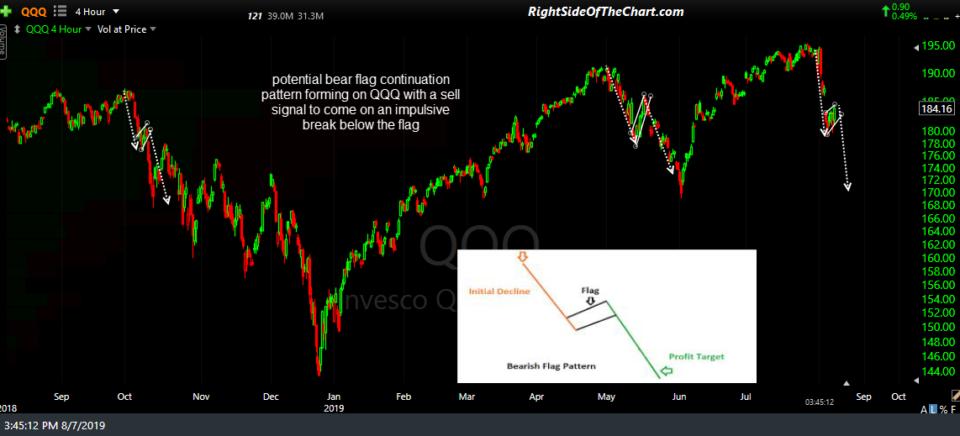 QQQ 4-hr bear flag pattern 8-7-19