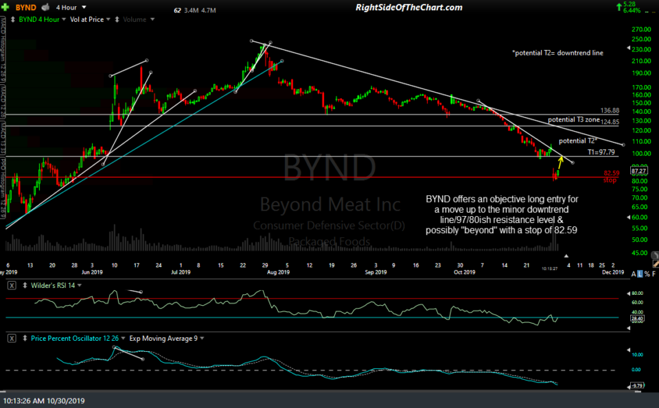 BYND daily Oct 30th
