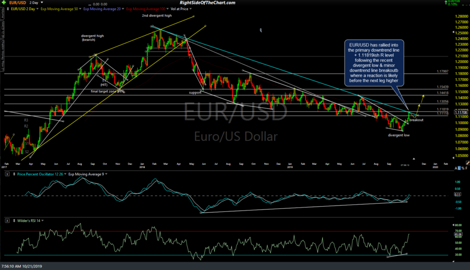 EUR-USD 2-day Oct 21st