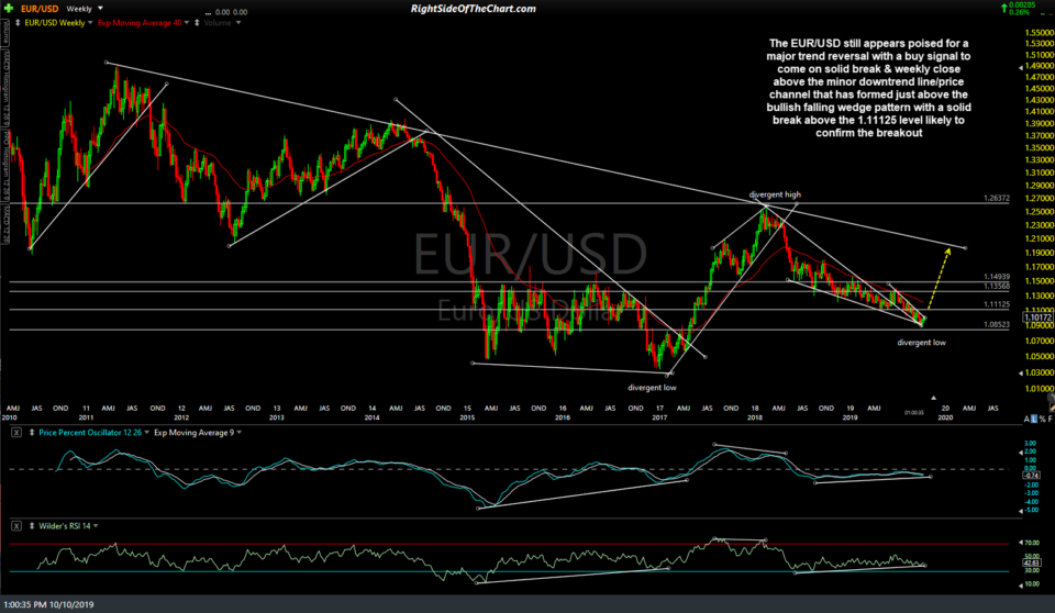 EUR-USD weekly Oct 10th