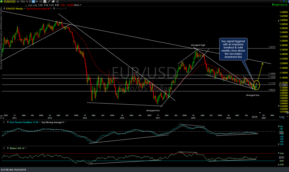 EUR-USD weekly Oct 24th close