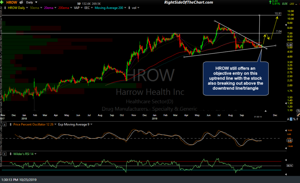 HROW daily Oct 25th