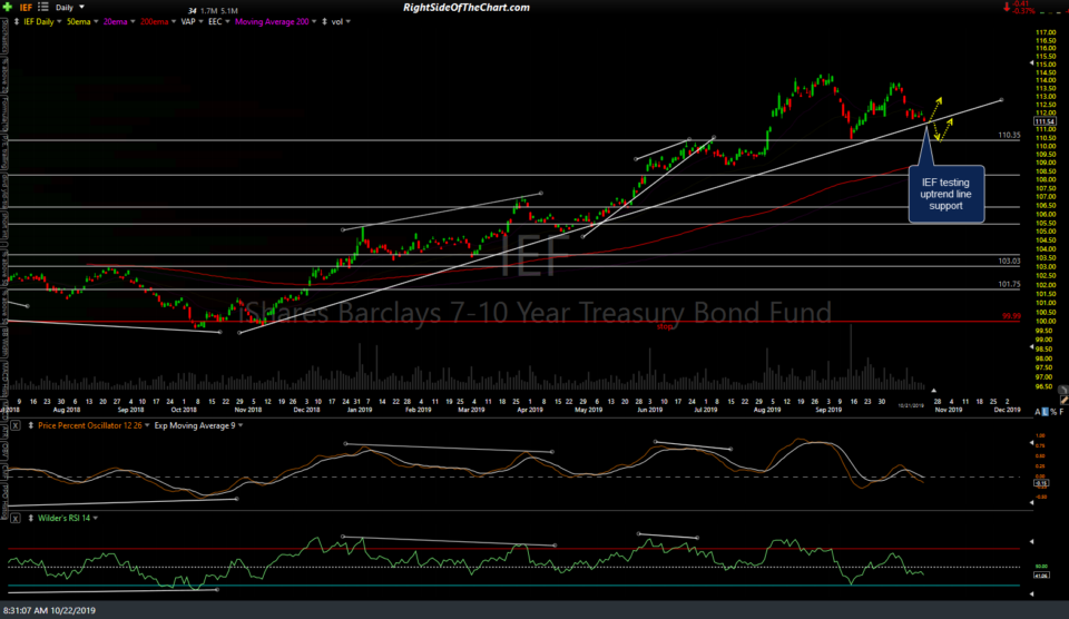 IEF daily Oct 22nd