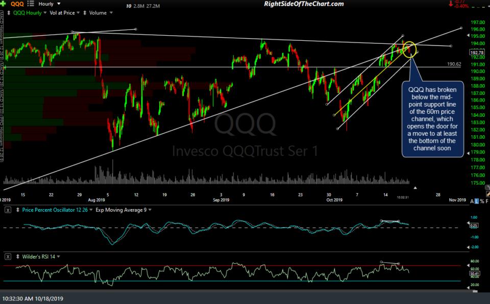 QQQ 60m Oct 18th
