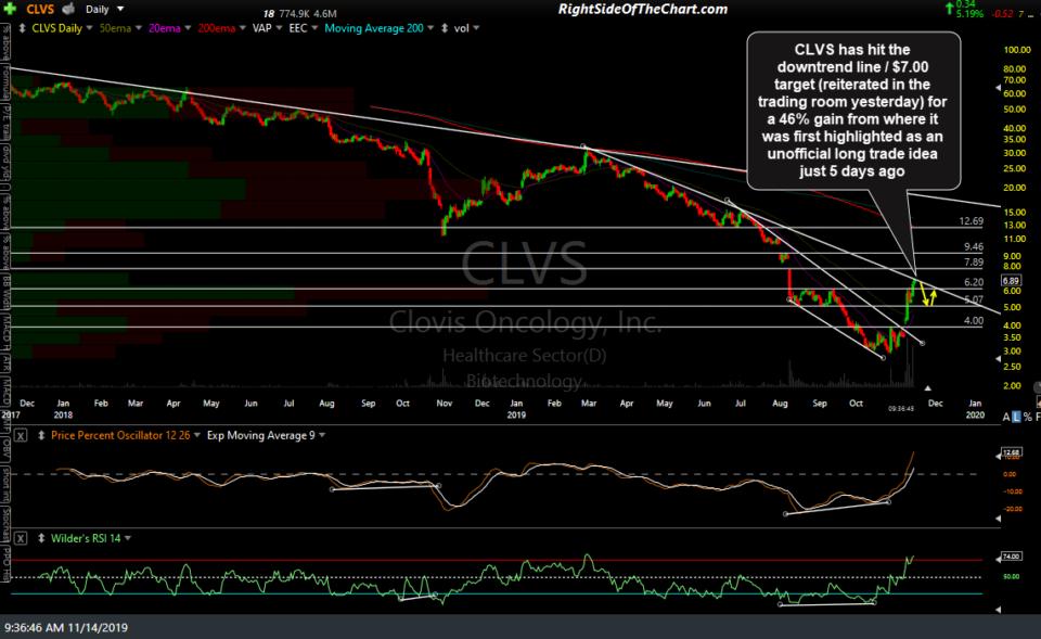 CLVS daily Nov 14th