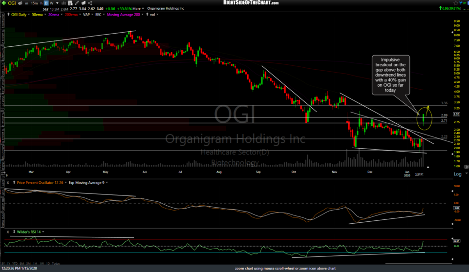 OGI daily Jan 15th