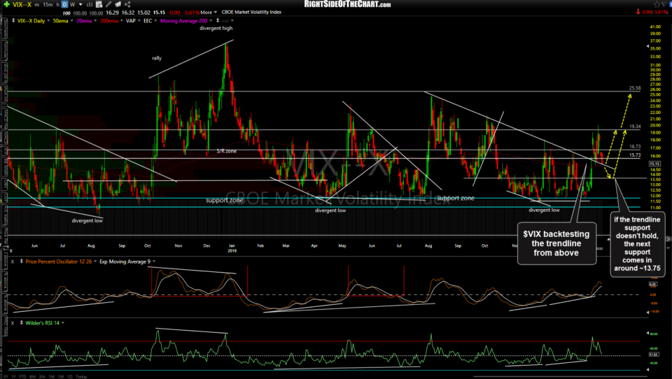 $VIX daily Feb 5th close