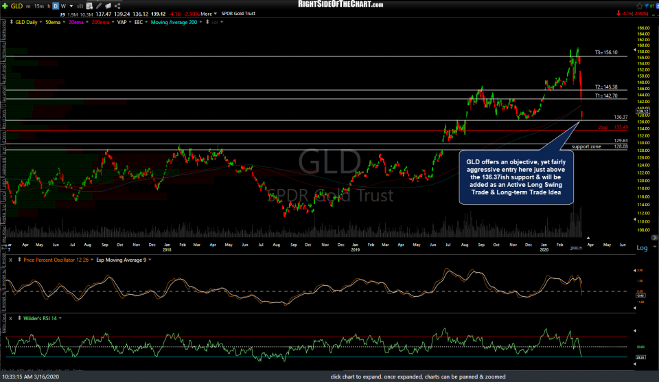 GLD daily March 16th