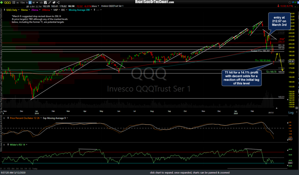 QQQ daily 3 March 12th