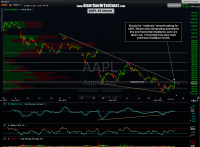 AAPL 60 minute chart