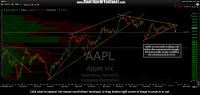 AAPL Breaking Below Triangle Pattern